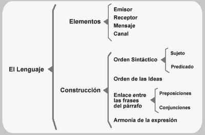 caracteristicas internas y externas del curriculum vitae wikipedia
